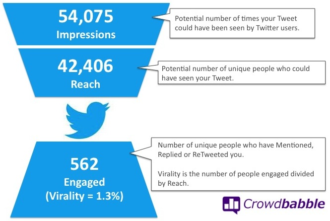 Twitter Engagement Hourglass | Crowdbabble