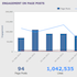 Crowdbabble Facebook Analytics Post Engagement - Thumbnail