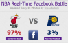 NBA Real-Time Facebook Analytics