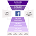 The Facebook Engagement Hourglass by Crowdbabble