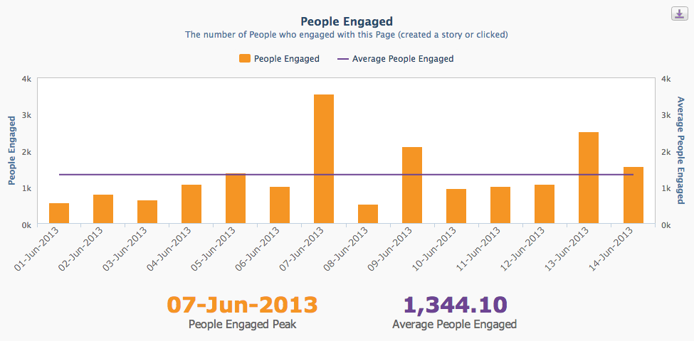 Facebook Analytics - People Engaged