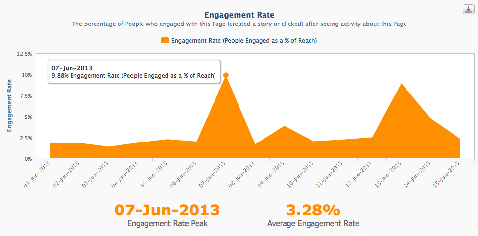 Facebook Analytics - Engagement Rate Graph