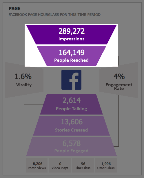 Facebook Analytics - Hourglass