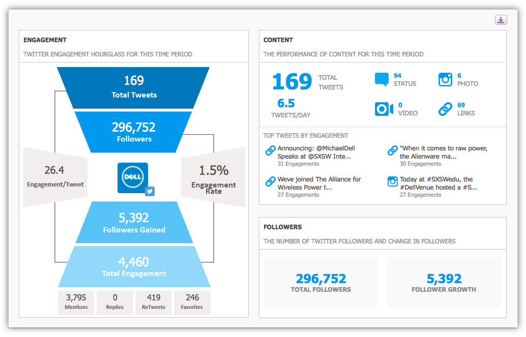 Crowdbabble Twitter Analytics Overview
