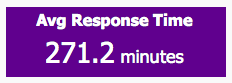 Twitter Response Time Average