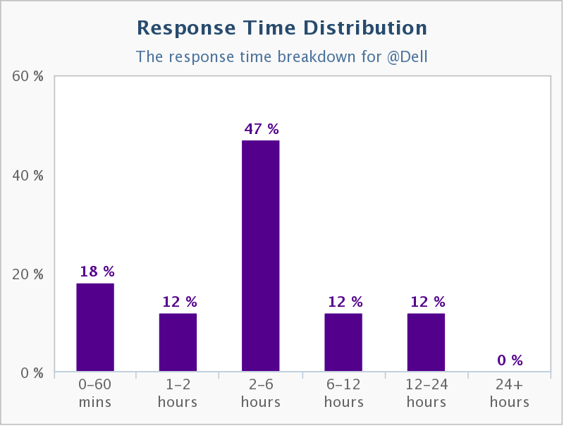 Twitter Response Time Distribution