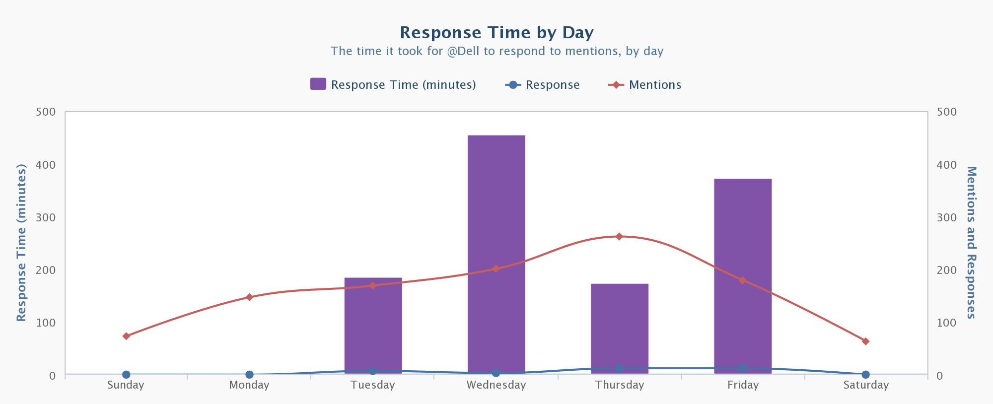 Twitter Response Time by Day