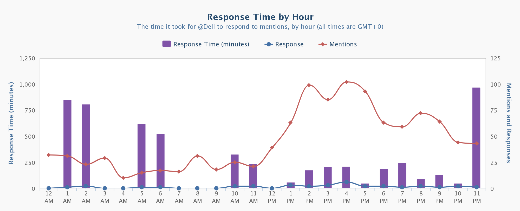 Twitter Response Time by Hour