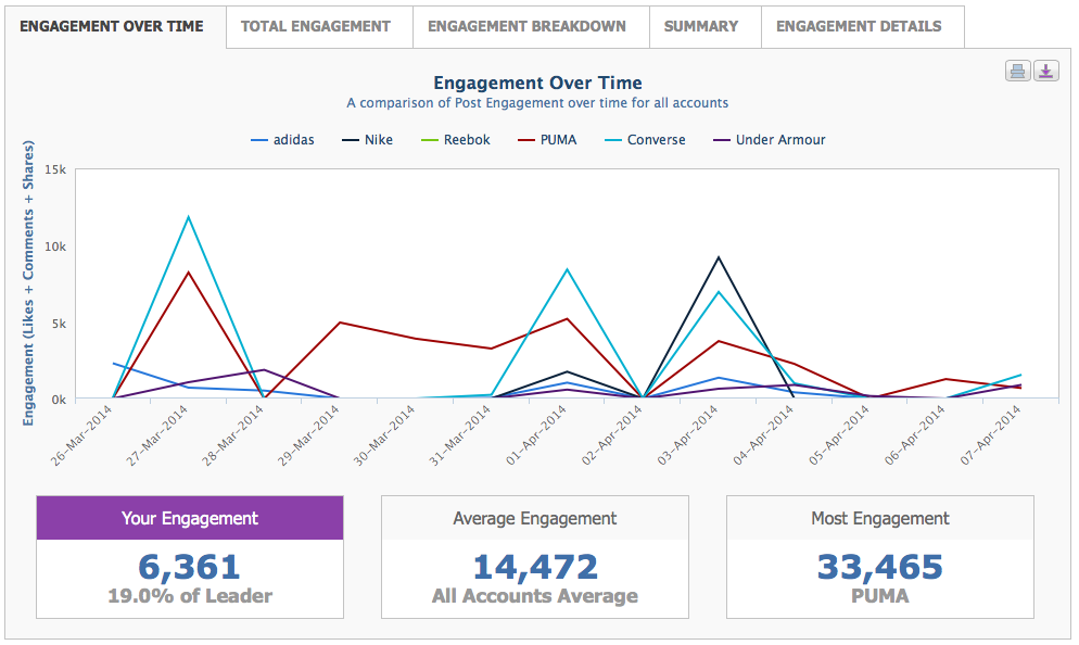 Facebook Ccompetitive Analysis - Engagement