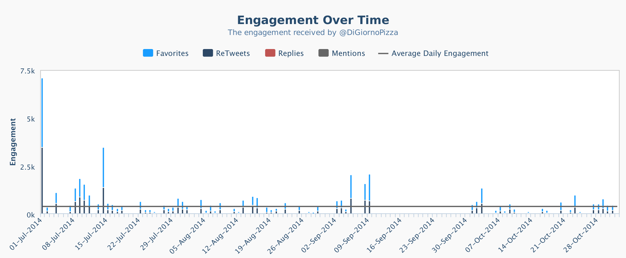 Engagement graph before after DiGiorno pizza gaffe