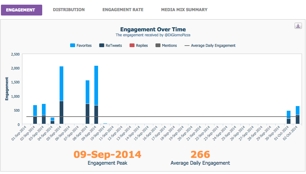 September analytics for DiGiorno after its period of silence shows a big gap in engagement