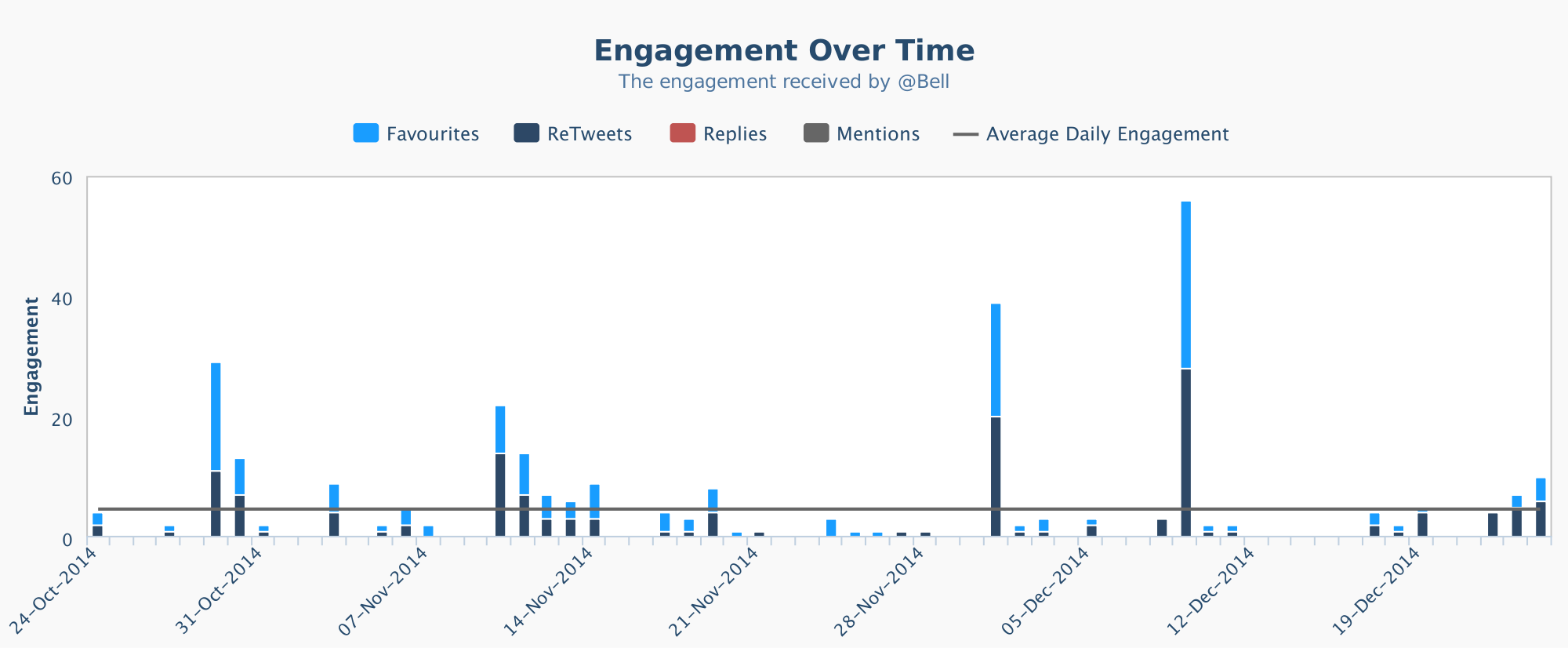 Engagement over time Twitter for Bell