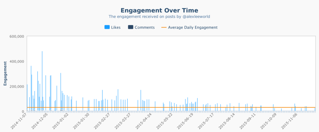 Engagement falls on Instagram