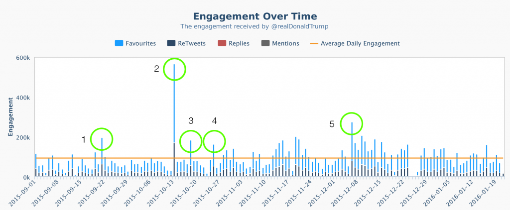 Crowdbabble Engagement