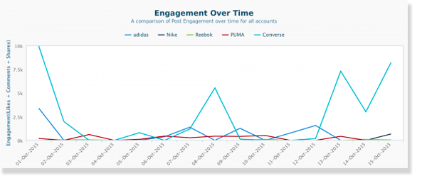 Facebook competitive report showing that Nike is dominating on Facebook in terms of engagement. Get the best social media analytics from Crowdbabble, google analytics social media.