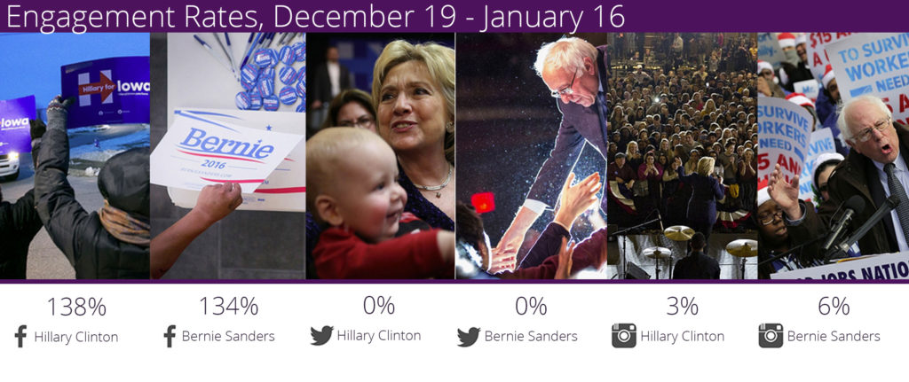 crowdbabble_election2016_socialmediaanalytics_sanders-vs-clinton-jan-debate_hillary-facebook-growth_hillary-bernie_engagementrate_untiljan16
