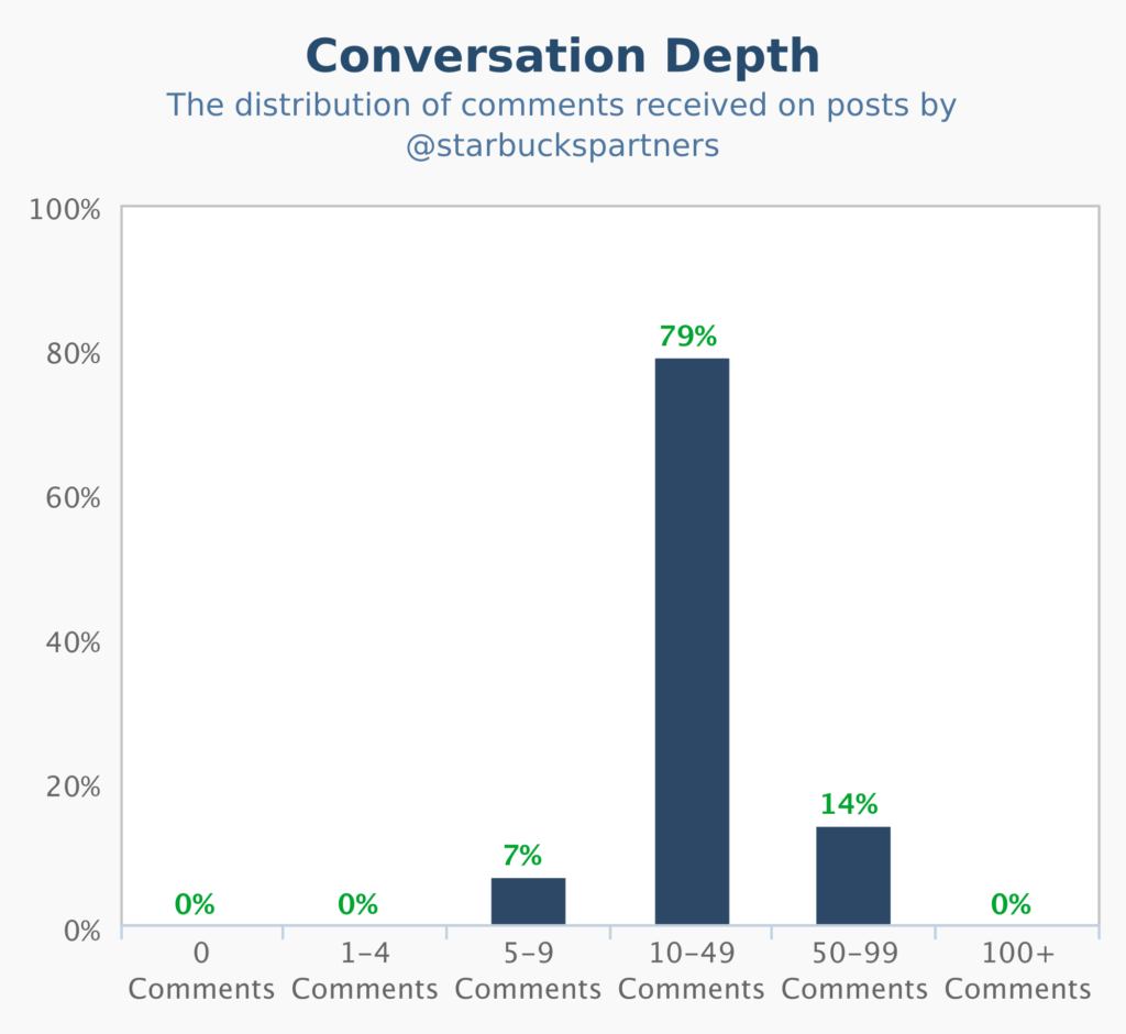 crowdbabble_social-media-analytics-how-to-track-measure_starbucks_conversationdepth_march77to22