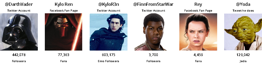 Social media stats for Kylo Ren, Darth Vader, Emo Kylo Ren, Finn, Rey, and Yoda