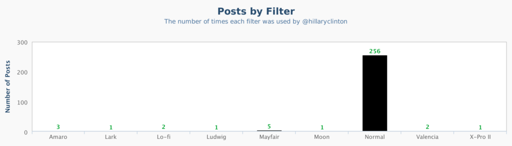 hillaryclinton_Posts_by_Filter (2)