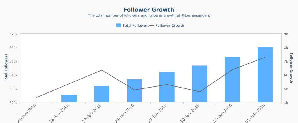 crowdbabble_election2016_socialmediaanalytics_iowa_bernie_follower-growth-instagram