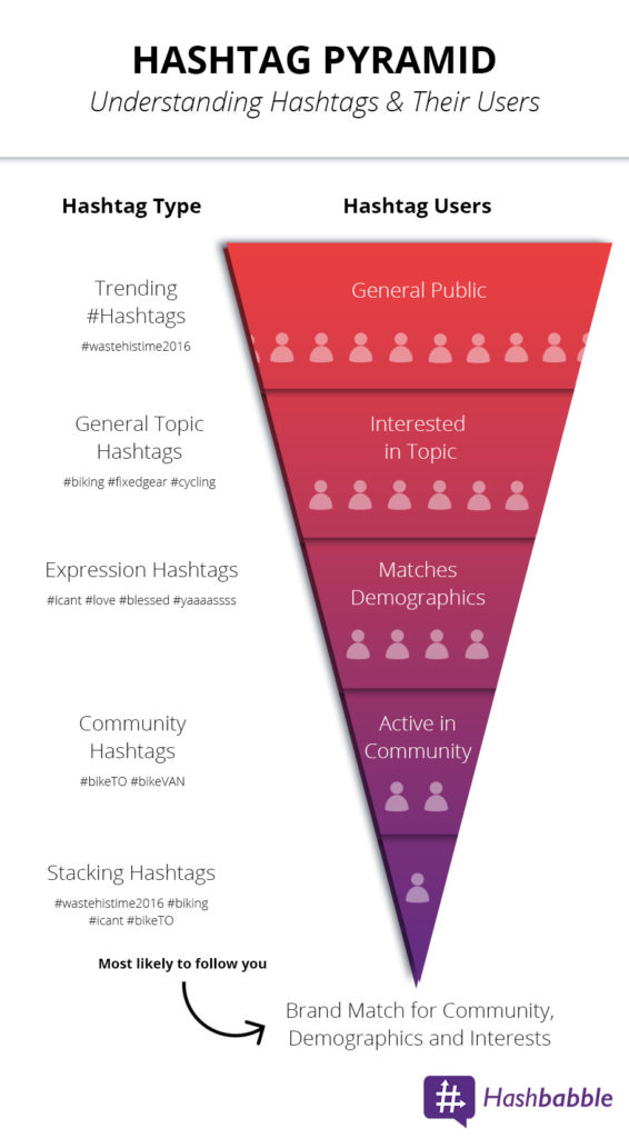 Hashtag Pyramid. Trending Hashtags link you to a general audience. Generic topic hash tags connect you to an audience interested in a specific topic. Expression hash tags connect you to a specific age range. Community hashtags connect you to people who are very active in the community. With each level, the audience gets smaller and more engaged.