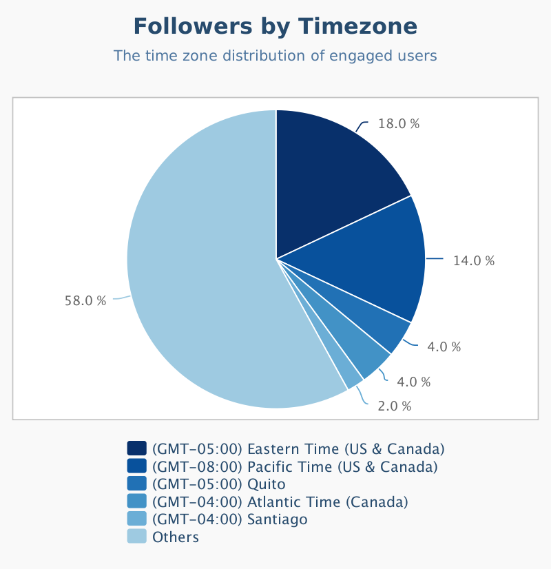 Followers_by_Timezone