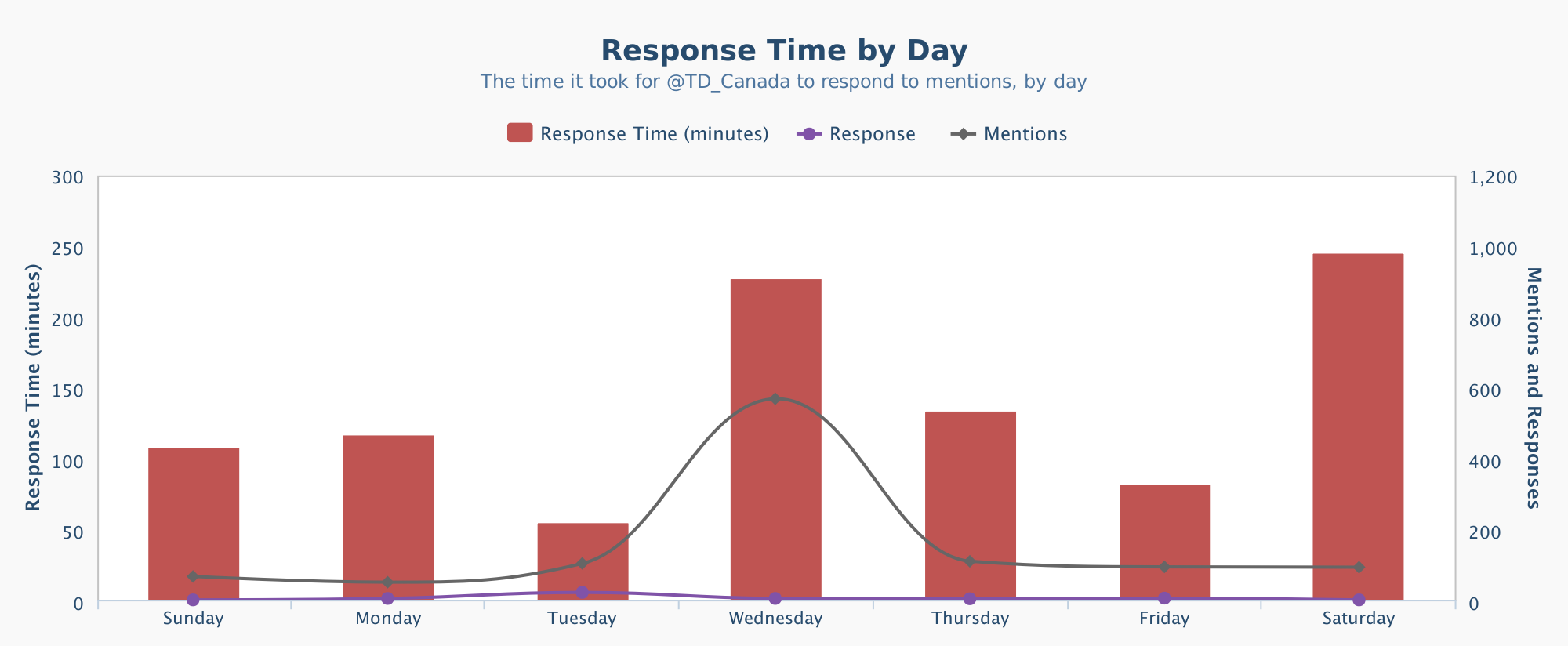 Response_Time_by_Day