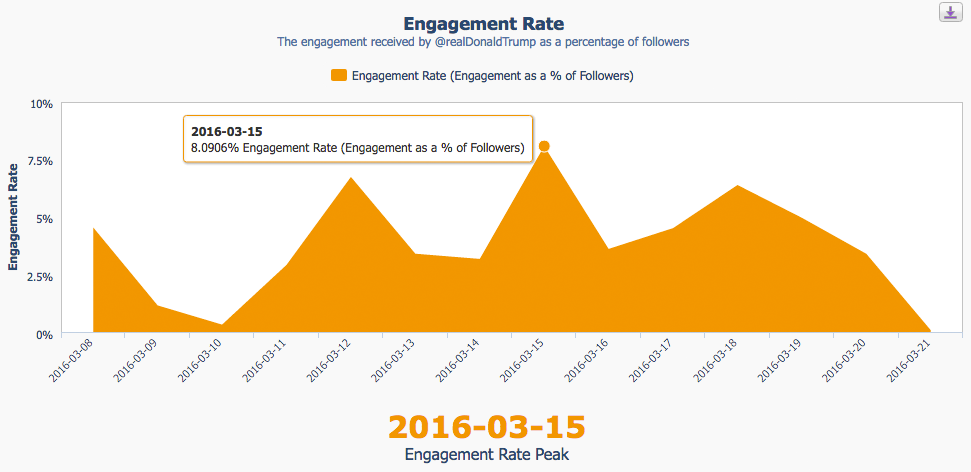 crowdbabble_social-media-analytics_how-to-calculate-engagement-rate-twitter_step3-peak