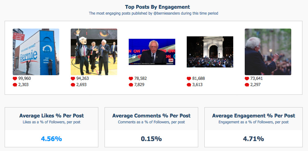 crowbabble_google-analytics-social-media_election2016_bernie-instagram-top-posts.png