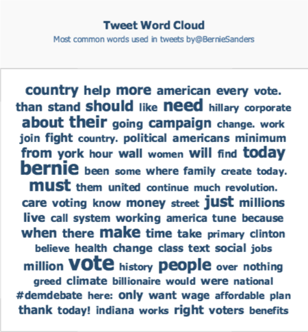 crowbabble_google-analytics-social-media_election2016_bernie-twitter-keywords