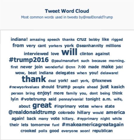crowbabble_google-analytics-social-media_election2016_trump-twitter-keywords