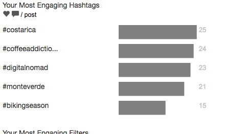crowdbabble-for-hootsuite_best-instagram-analytics-tool_hashtags