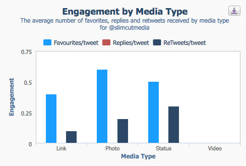 crowdbabble_facebook-analytics_slimcut-engagement-by-media