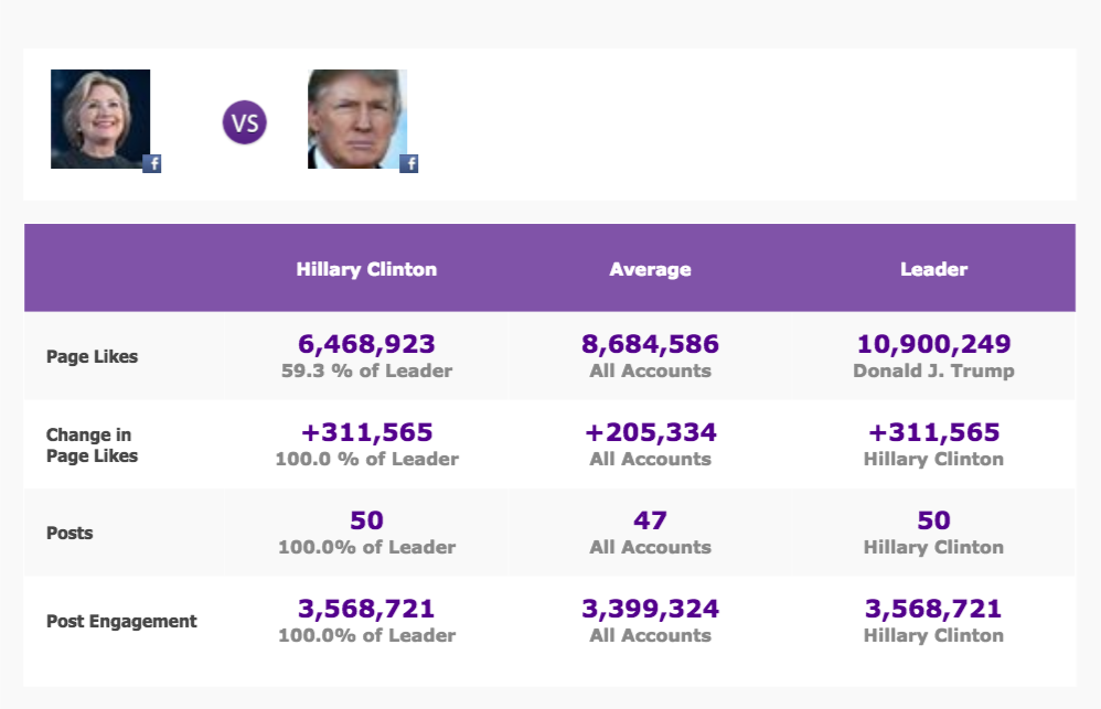 Trump vs Clinton social media