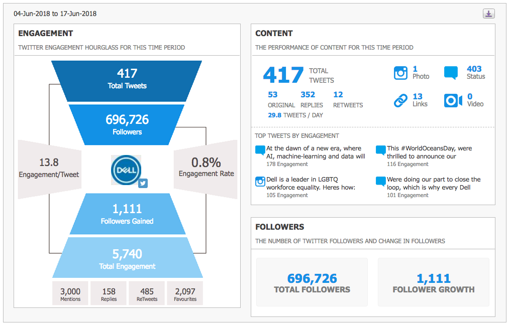 Twitter Audit Analytics