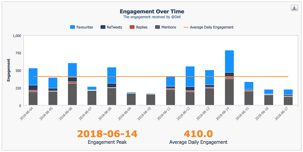 Twitter Audit Engagement